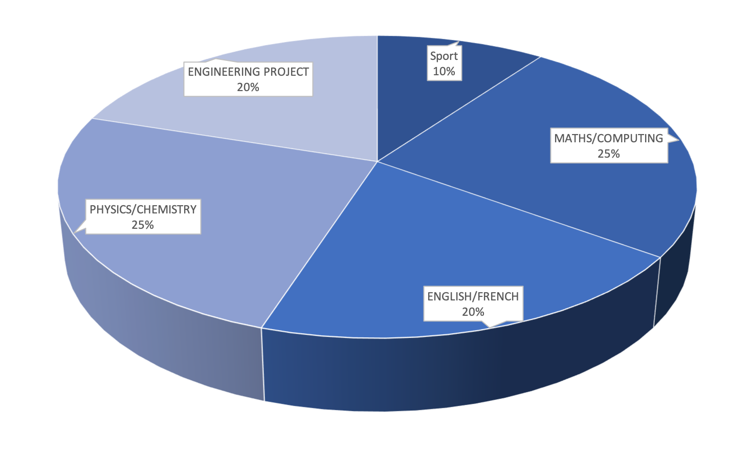 Breakdown of subjects in the Integrated Preparatory Cycle